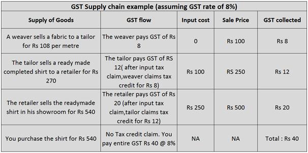 Calucalations Goods and Service Tax